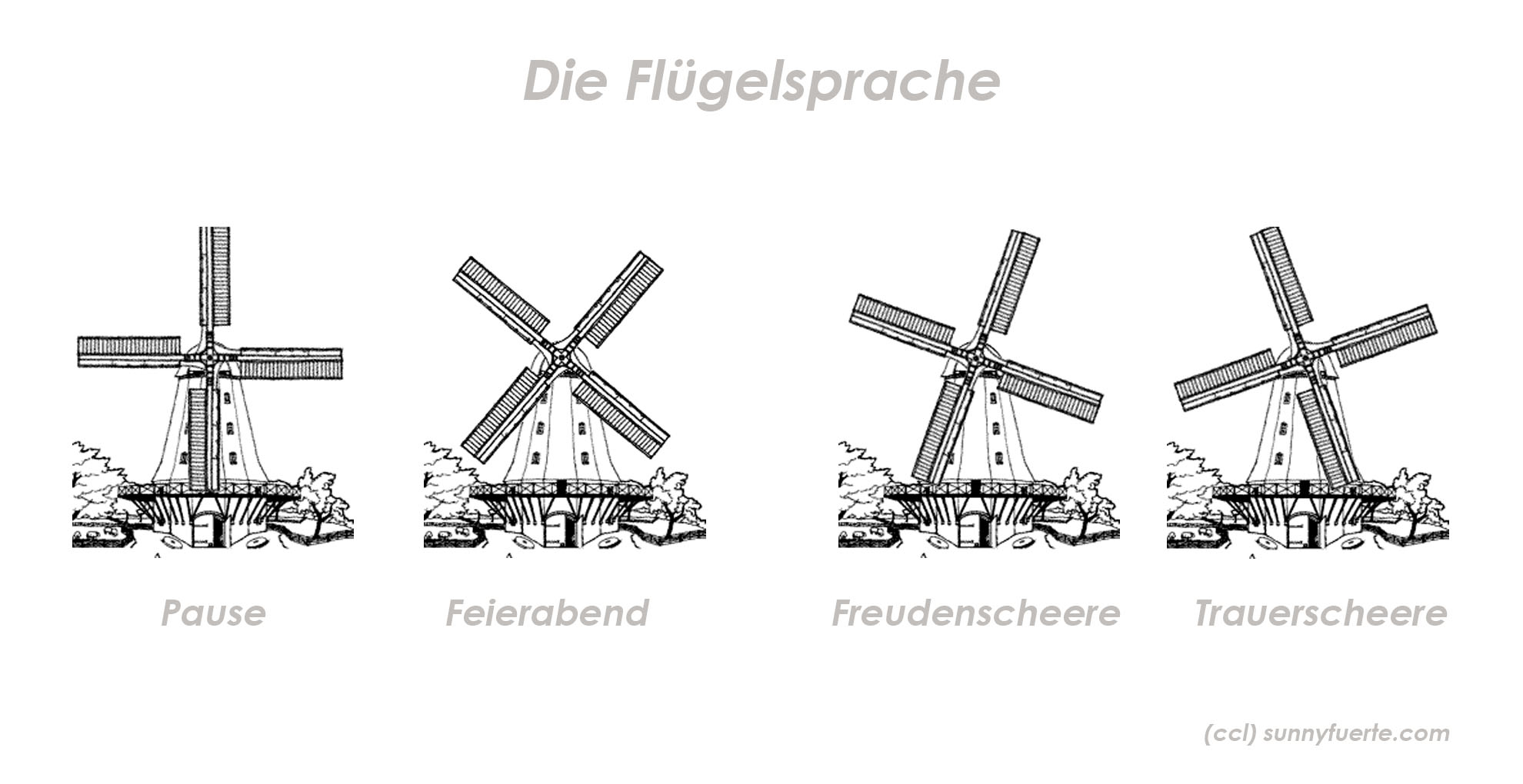 Windmühlen –die Flügelsprache der Müller.
