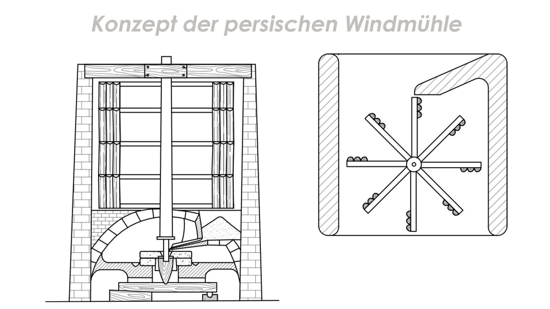 Das Baukonzept der persischen Windmühle.